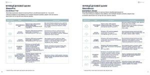 перевода документации к бытовой технике Electrolux